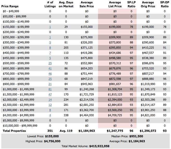 Wellesley Real Estate Market Snapshot - Past 12 Months